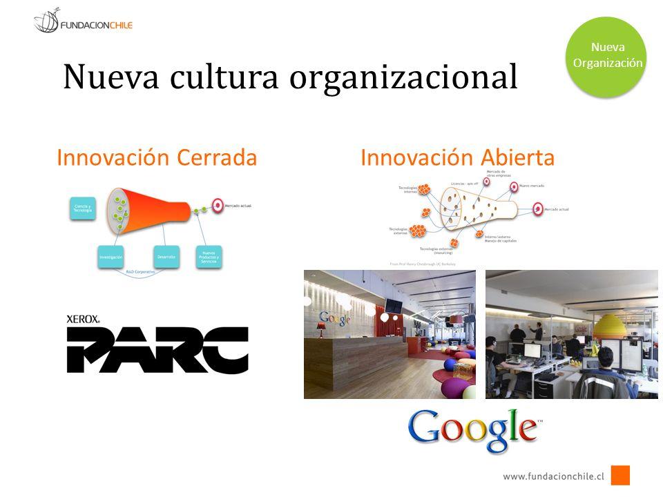 Nueva cultura organizacional Innovación AbiertaInnovación Cerrada Nueva Organización