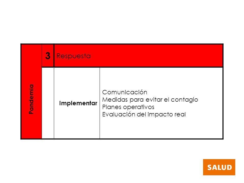 3 Respuesta Implementar Comunicación Medidas para evitar el contagio Planes operativos Evaluación del impacto real Pandemia