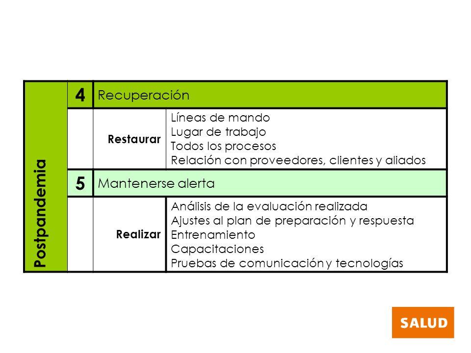 4 Recuperación Restaurar Líneas de mando Lugar de trabajo Todos los procesos Relación con proveedores, clientes y aliados 5 Mantenerse alerta Realizar