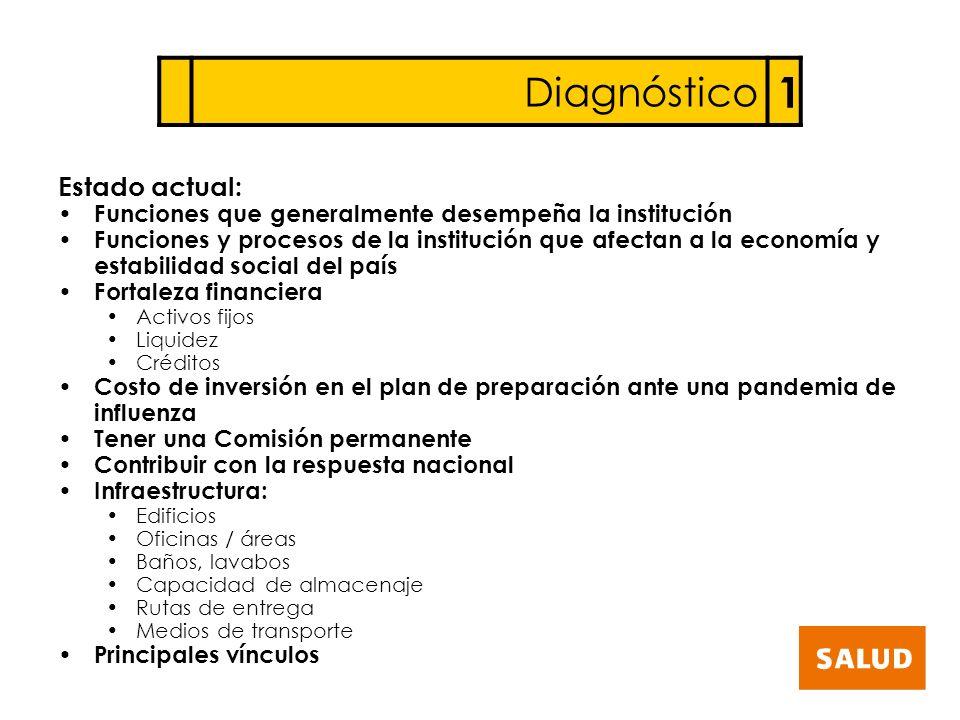 Diagnóstico 1 Estado actual: Funciones que generalmente desempeña la institución Funciones y procesos de la institución que afectan a la economía y es