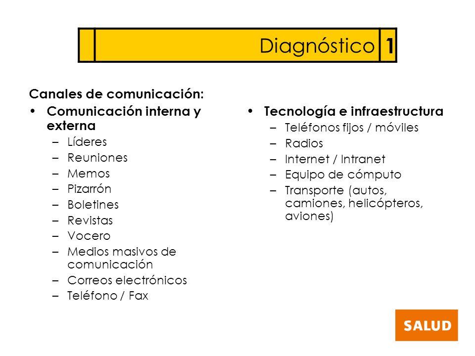 Diagnóstico 1 Canales de comunicación: Comunicación interna y externa –Líderes –Reuniones –Memos –Pizarrón –Boletines –Revistas –Vocero –Medios masivo