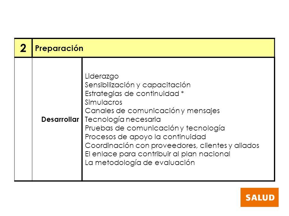 2 Preparación Desarrollar Liderazgo Sensibilización y capacitación Estrategias de continuidad * Simulacros Canales de comunicación y mensajes Tecnolog