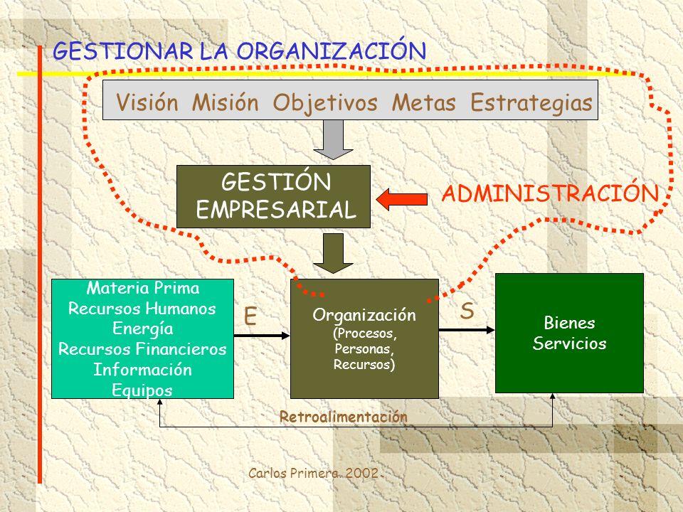 Carlos Primera. 2002 GESTIONAR LA ORGANIZACIÓN Materia Prima Recursos Humanos Energía Recursos Financieros Información Equipos Organización (Procesos,