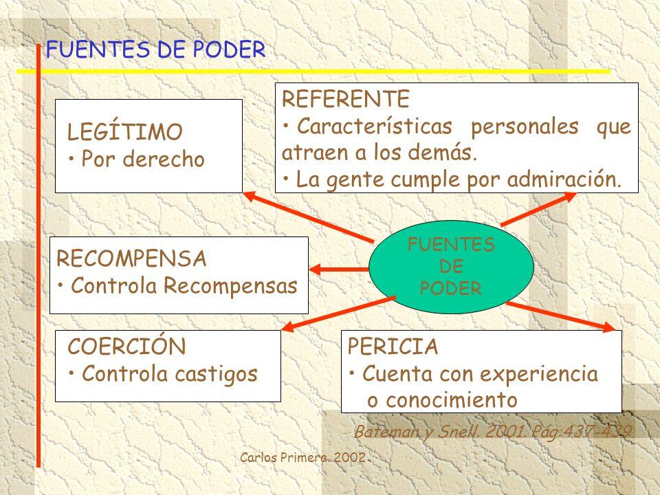 Carlos Primera. 2002 FUENTES DE PODER Bateman y Snell. 2001. Pág:437-439 FUENTES DE PODER LEGÍTIMO Por derecho RECOMPENSA Controla Recompensas COERCIÓ