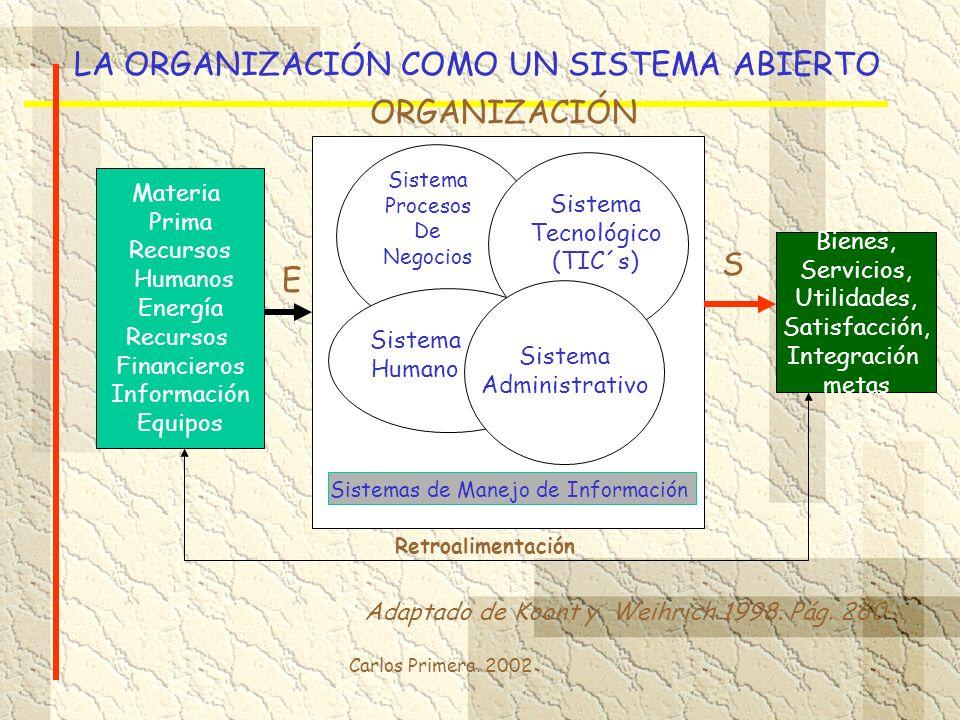 Carlos Primera. 2002 LA ORGANIZACIÓN COMO UN SISTEMA ABIERTO Materia Prima Recursos Humanos Energía Recursos Financieros Información Equipos Bienes, S