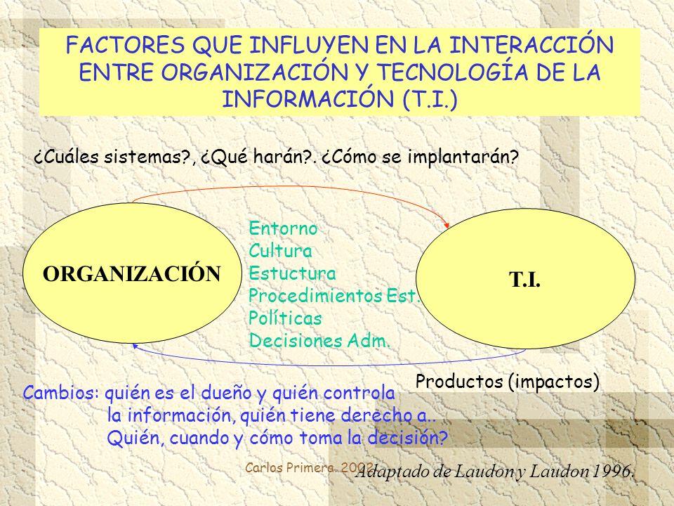 Carlos Primera. 2002 FACTORES QUE INFLUYEN EN LA INTERACCIÓN ENTRE ORGANIZACIÓN Y TECNOLOGÍA DE LA INFORMACIÓN (T.I.) ORGANIZACIÓN T.I. Adaptado de La