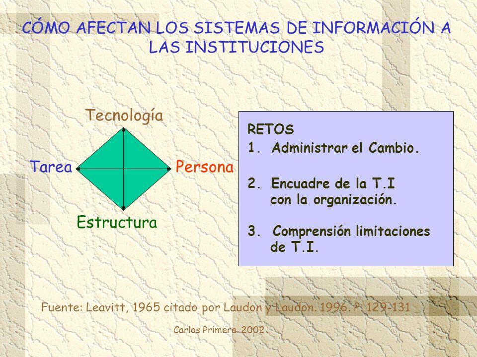 Carlos Primera. 2002 CÓMO AFECTAN LOS SISTEMAS DE INFORMACIÓN A LAS INSTITUCIONES TareaPersona Estructura Tecnología Fuente: Leavitt, 1965 citado por