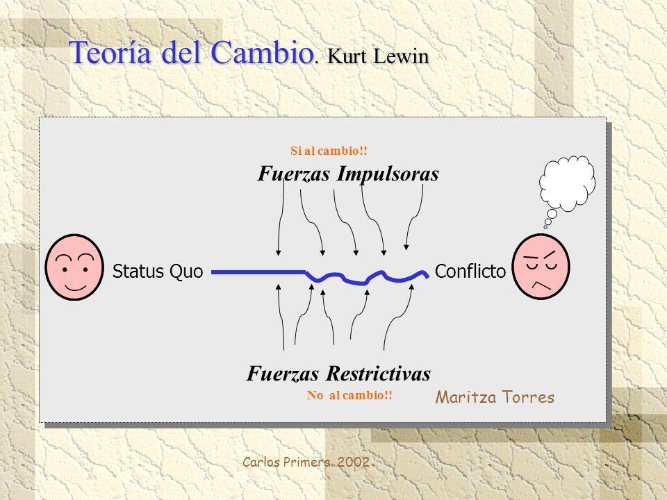 Carlos Primera. 2002 Teoría del Cambio. Kurt Lewin Status Quo Fuerzas Impulsoras Conflicto Fuerzas Restrictivas Si al cambio!! No al cambio!! Maritza