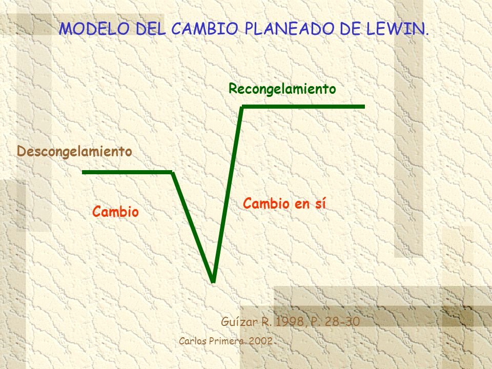Carlos Primera. 2002 MODELO DEL CAMBIO PLANEADO DE LEWIN. Guízar R. 1998, P. 28-30 Descongelamiento Cambio Cambio en sí Recongelamiento