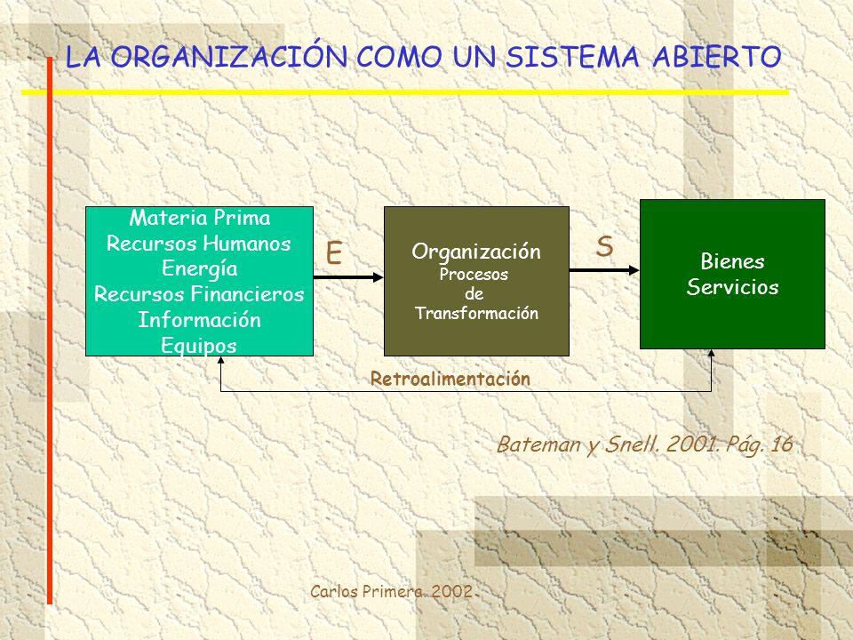 Carlos Primera. 2002 LA ORGANIZACIÓN COMO UN SISTEMA ABIERTO Materia Prima Recursos Humanos Energía Recursos Financieros Información Equipos Organizac