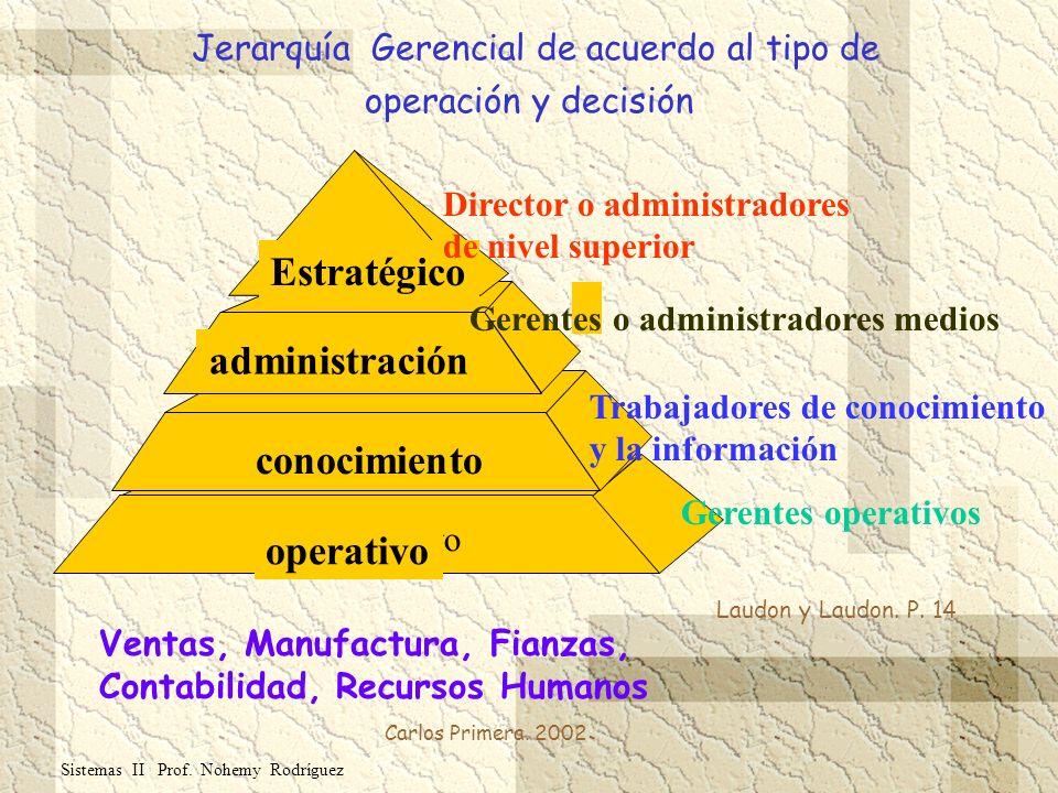 Carlos Primera. 2002 Sistemas II Prof. Nohemy Rodríguez Estratégico administración conocimiento operativo Ventas, Manufactura, Fianzas, Contabilidad,