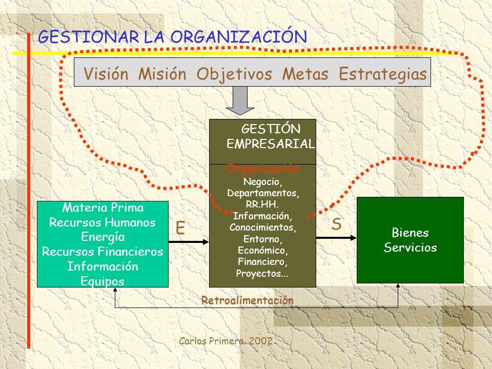 Carlos Primera. 2002 GESTIONAR LA ORGANIZACIÓN Materia Prima Recursos Humanos Energía Recursos Financieros Información Equipos Organización Negocio, D