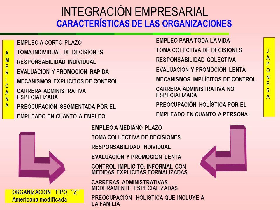 INTEGRACIÓN EMPRESARIAL CARACTERÍSTICAS DE LAS ORGANIZACIONES EMPLEO A CORTO PLAZO TOMA INDIVIDUAL DE DECISIONES RESPONSABILIDAD INDIVIDUAL EVALUACION