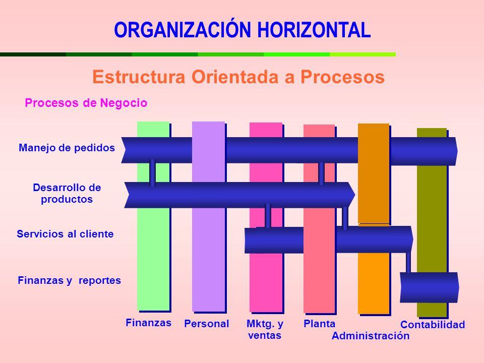 Estructura Orientada a Procesos Contabilidad Desarrollo de productos Servicios al cliente Manejo de pedidos Finanzas y reportes PersonalMktg. y ventas