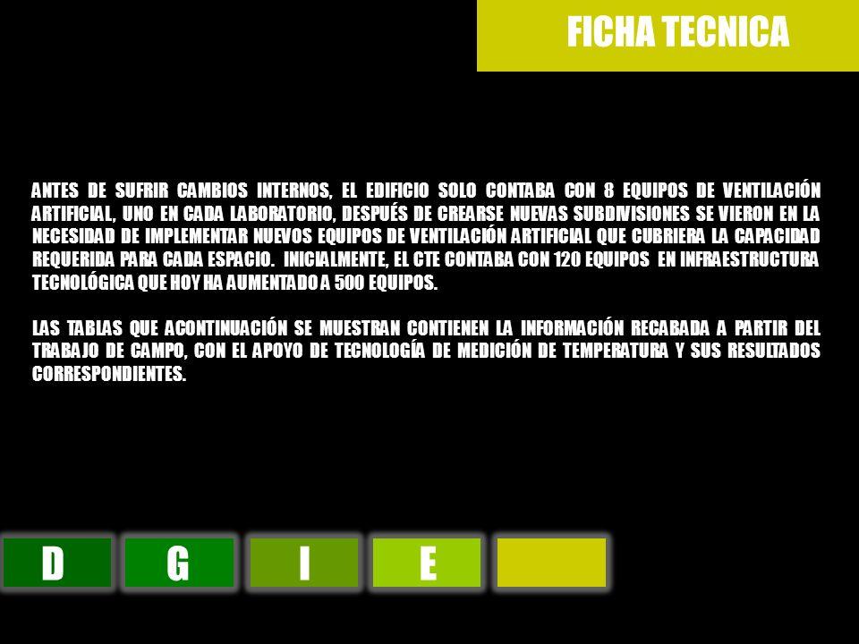 DGIE FICHA TECNICA ANTES DE SUFRIR CAMBIOS INTERNOS, EL EDIFICIO SOLO CONTABA CON 8 EQUIPOS DE VENTILACIÓN ARTIFICIAL, UNO EN CADA LABORATORIO, DESPUÉ