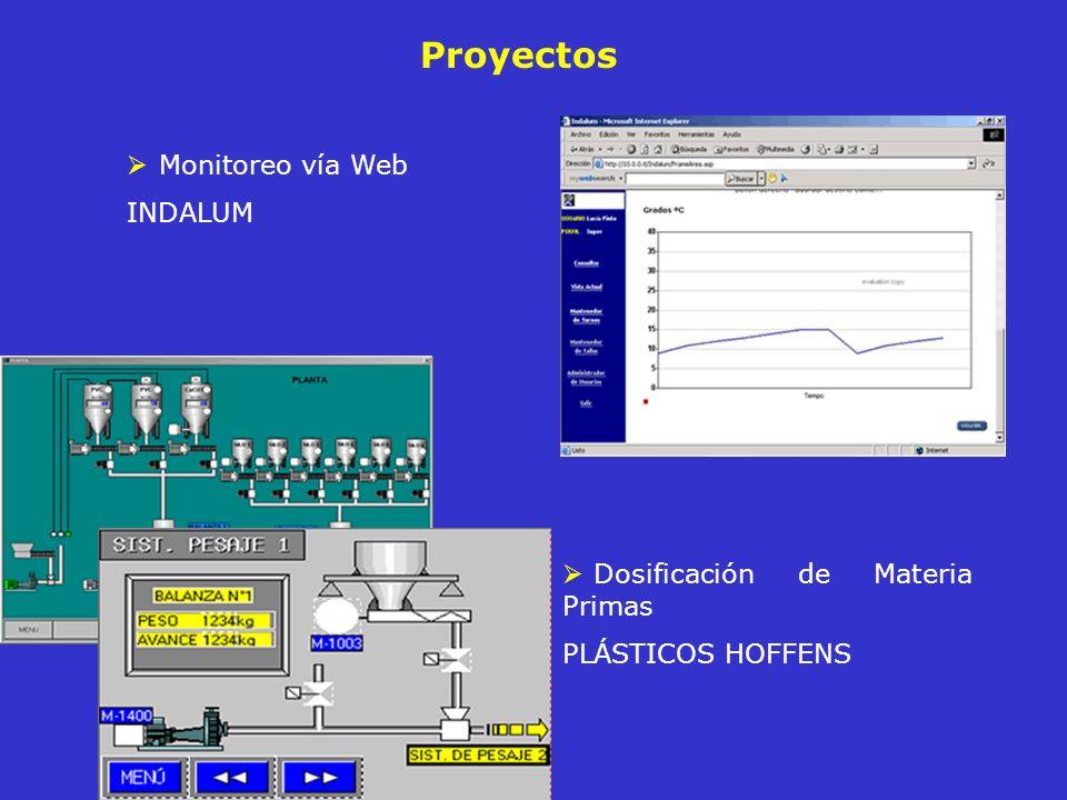 Proyectos Dosificación de Materia Primas PLÁSTICOS HOFFENS Monitoreo vía Web INDALUM
