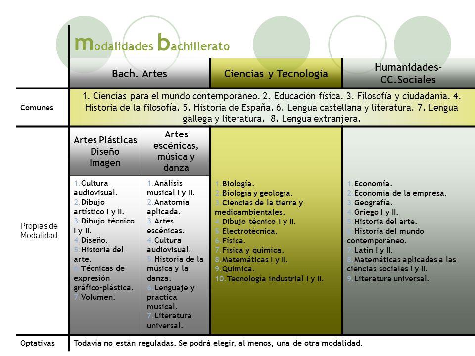 m odalidades b achillerato Bach. ArtesCiencias y Tecnología Humanidades- CC.Sociales Comunes 1. Ciencias para el mundo contemporáneo. 2. Educación fís