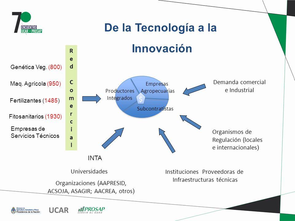 De la Tecnología a la Innovación Genética Veg. (800) Maq. Agrícola (950) Fitosanitarios (1930) Fertilizantes (1485) INTA Universidades Organizaciones
