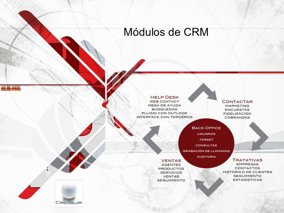 Módulos de CRM