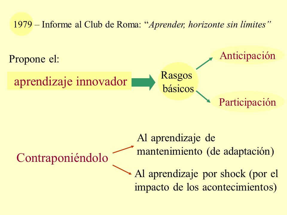 Rasgos básicos 1979 – Informe al Club de Roma: Aprender, horizonte sin límites aprendizaje innovador Anticipación Participación Al aprendizaje de mant