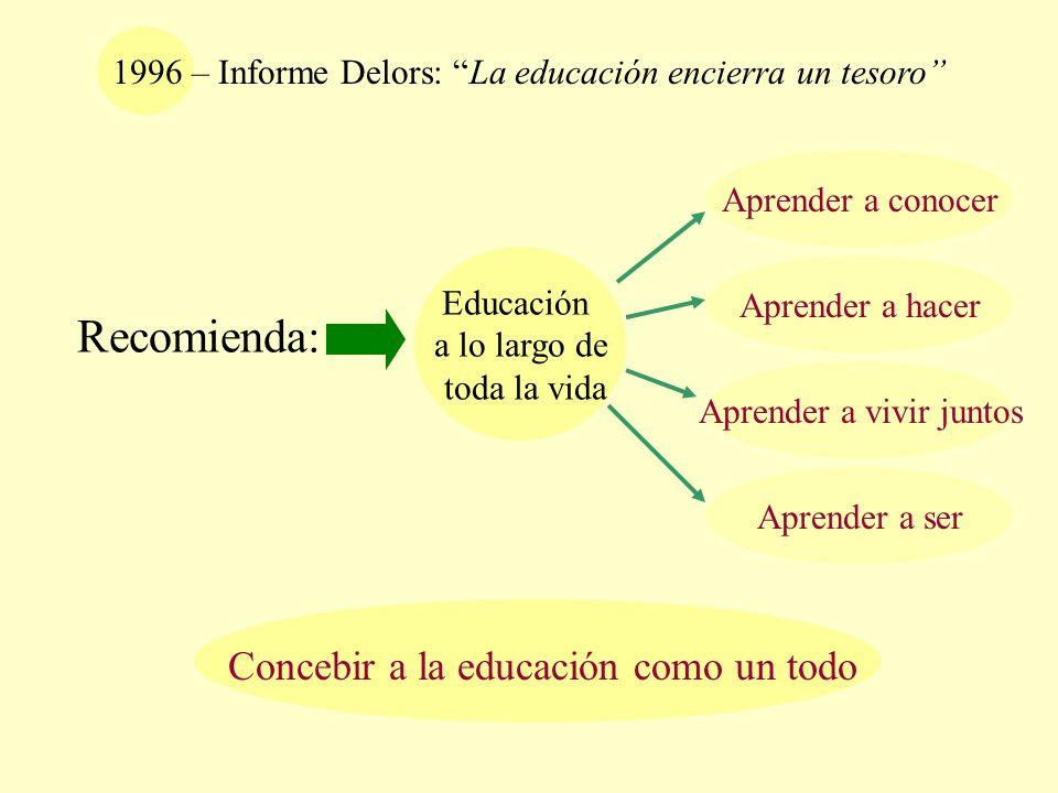 Educación a lo largo de toda la vida 1996 – Informe Delors: La educación encierra un tesoro Recomienda: Aprender a conocer Aprender a hacer Aprender a