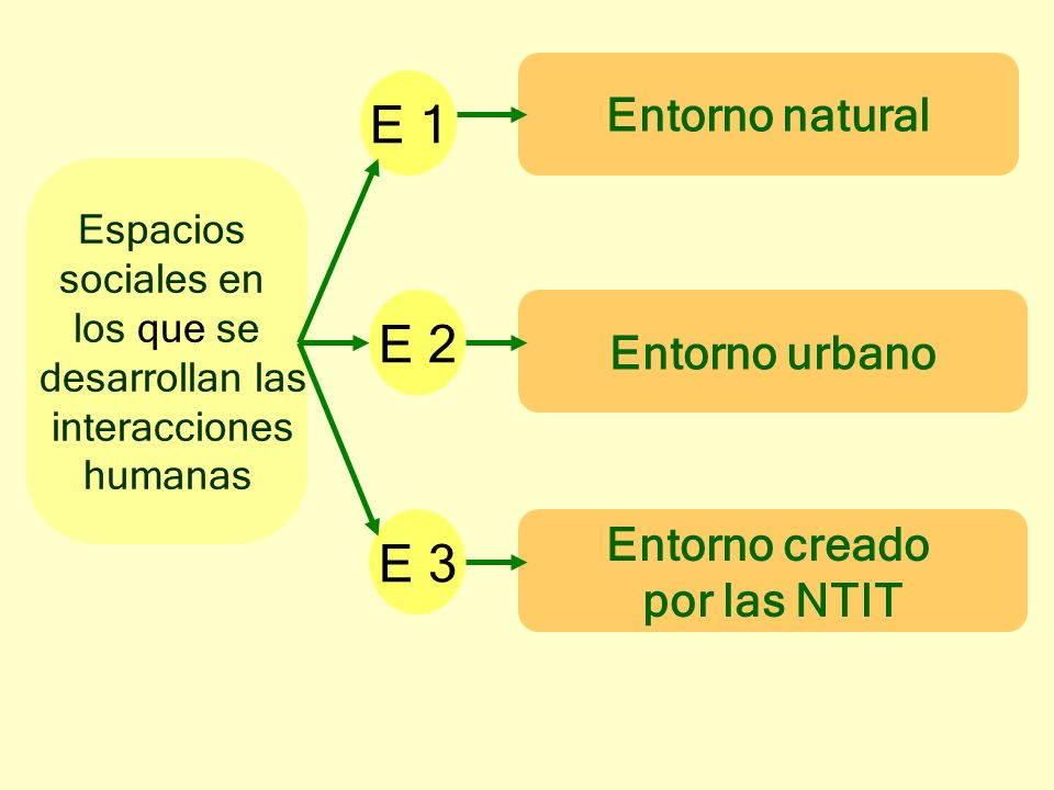 Espacios sociales en los que se desarrollan las interacciones humanas E 1 E 2 E 3 Entorno natural Entorno creado por las NTIT Entorno urbano