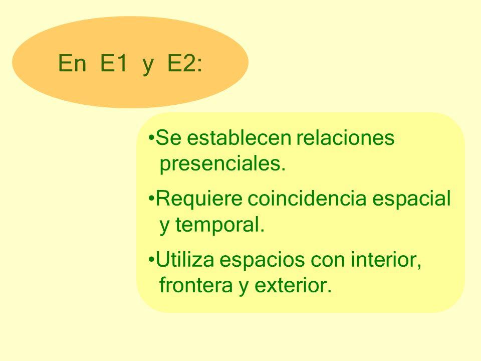 En E1 y E2: Se establecen relaciones presenciales. Requiere coincidencia espacial y temporal. Utiliza espacios con interior, frontera y exterior.