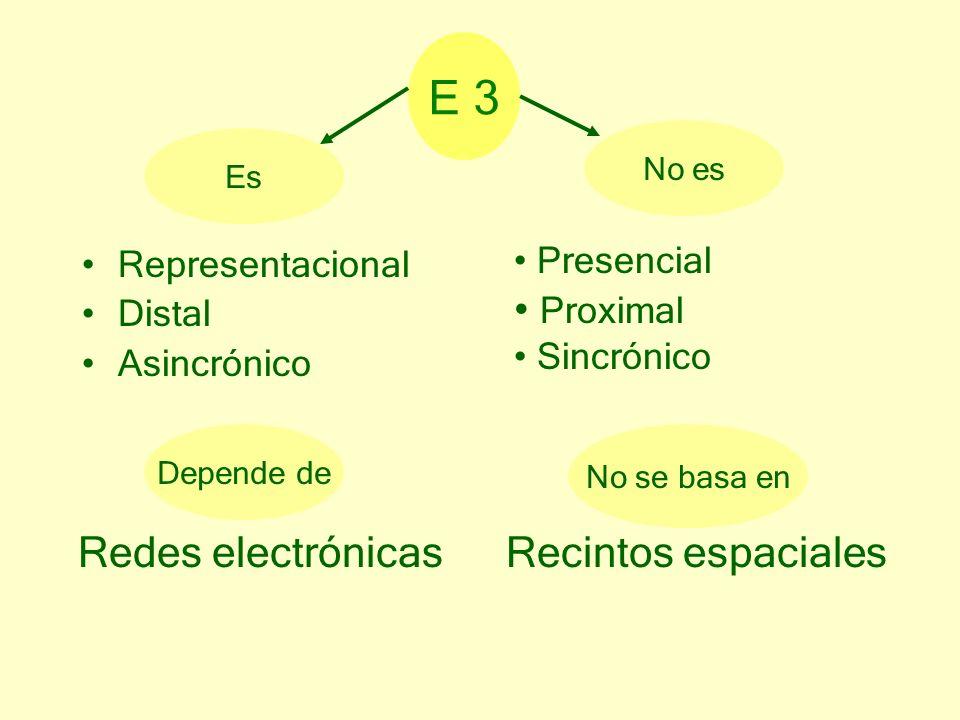 Representacional Distal Asincrónico Presencial Proximal Sincrónico Es No es No se basa en Recintos espaciales Depende de Redes electrónicas E 3