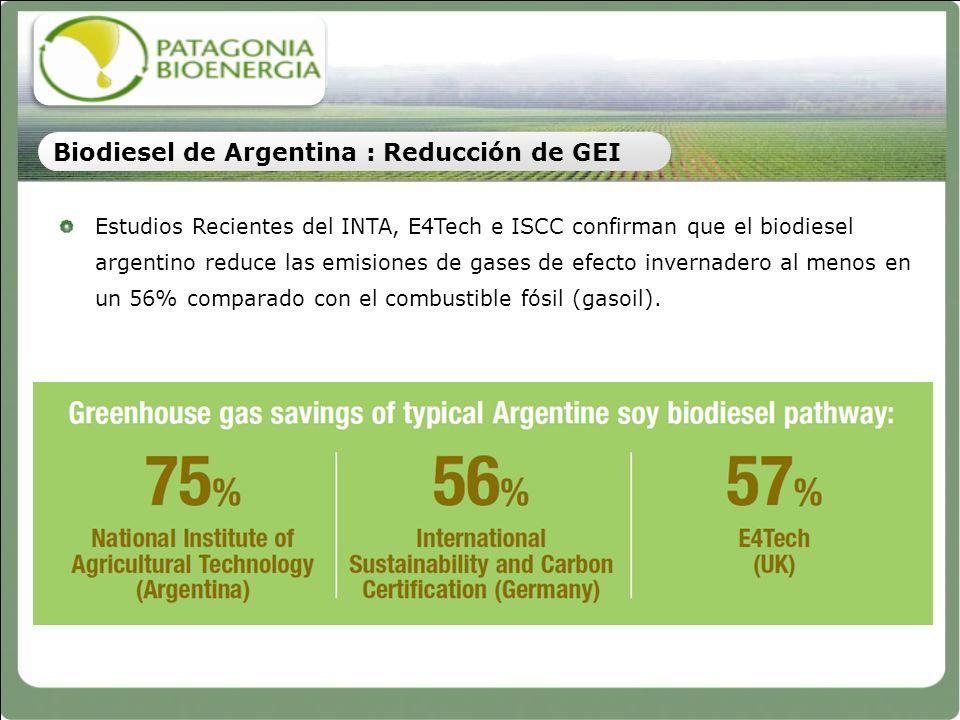 Estudios Recientes del INTA, E4Tech e ISCC confirman que el biodiesel argentino reduce las emisiones de gases de efecto invernadero al menos en un 56%