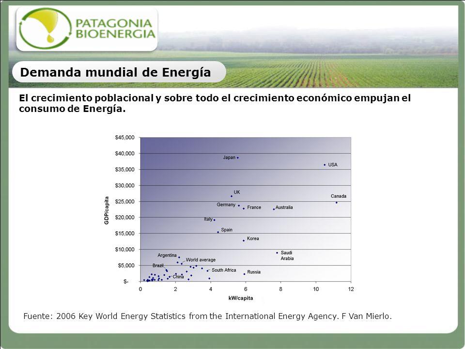El crecimiento poblacional y sobre todo el crecimiento económico empujan el consumo de Energía. Demanda mundial de Energía Fuente: 2006 Key World Ener