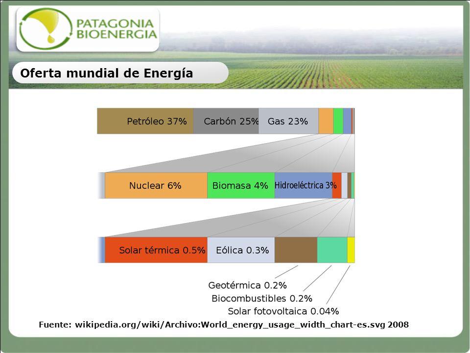 La producción de Biodiesel creció de 959 millones de litros en el 2001 a 15.760 millones de litros en 2009, a una tasa de crecimiento anual del 42%.