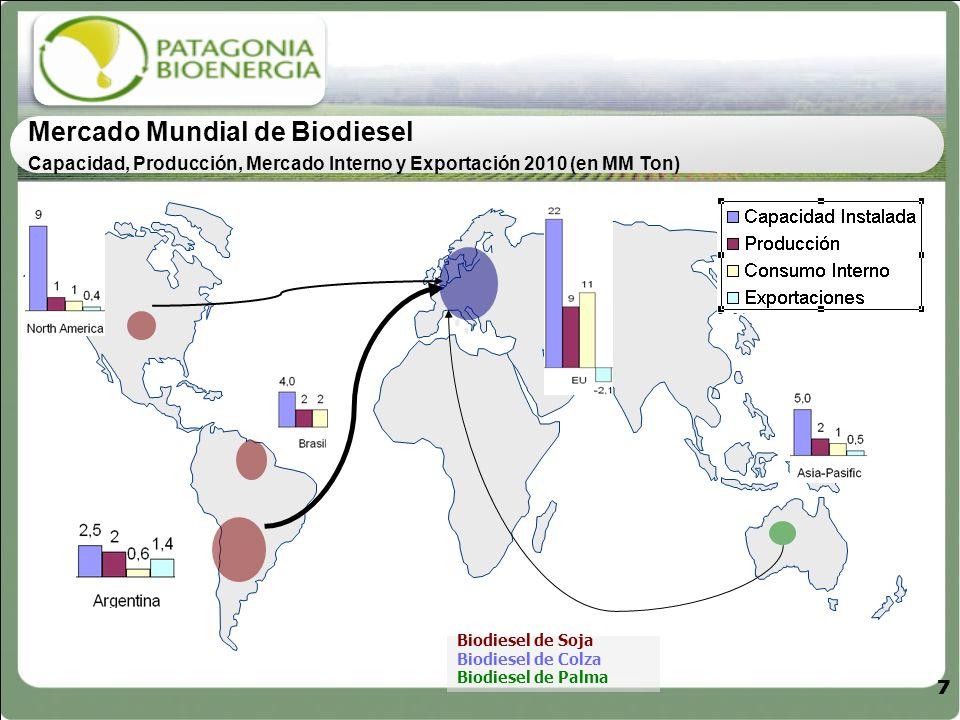 77 Mercado Mundial de Biodiesel Capacidad, Producción, Mercado Interno y Exportación 2010 (en MM Ton) 77 Biodiesel de Soja Biodiesel de Colza Biodiese