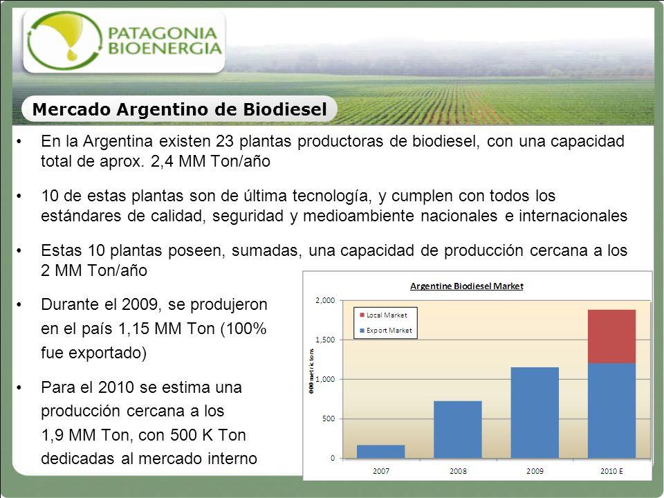 En la Argentina existen 23 plantas productoras de biodiesel, con una capacidad total de aprox. 2,4 MM Ton/año 10 de estas plantas son de última tecnol