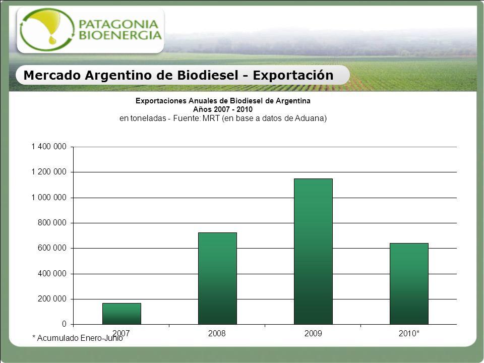 Argentina es el tercer productor y primer exportador mundial de aceite de soja Exporta más del 86% de su producción (6 MM tpa) Capacidad de crushing total instalada de más de 50 MM tpa de poroto Enorme capacidad de producción de materia prima, y mercado interno reducido Su producción agrícola es altamente eficiente y sustentable Argentina, dada su tremenda disponibilidad de tierras aptas y capacidad agrícola, ofrece la posibilidad de abastecerse en el mediano plazo de aceites alternativos, como el de Jatropha Argentina – País por excelencia para producir biodiesel