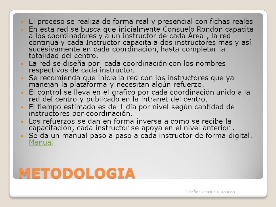 METODOLOGIA El proceso se realiza de forma real y presencial con fichas reales En esta red se busca que inicialmente Consuelo Rondon capacita a los co