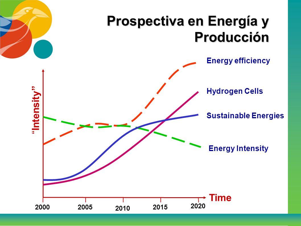 Prospectiva en Ciencia y Tecnología Time Intensity Biotechnologies Massive transportation Urban Redesign 2005 2010 2015 2020 2000 Technology Costs
