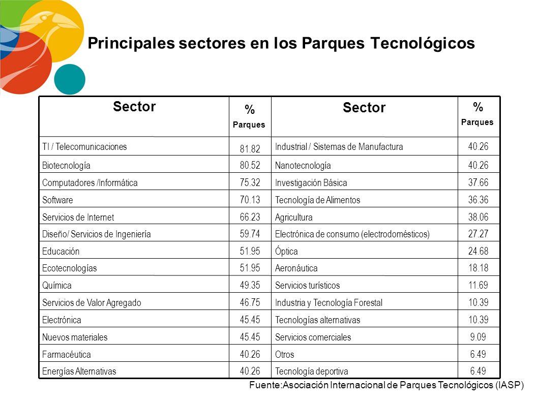 Actividades de los Parques Tecnológicos Fuente:Asociación Internacional de Parques Tecnológicos (IASP) I+D+i Capacitación/Educación Ingeniería/ Servic