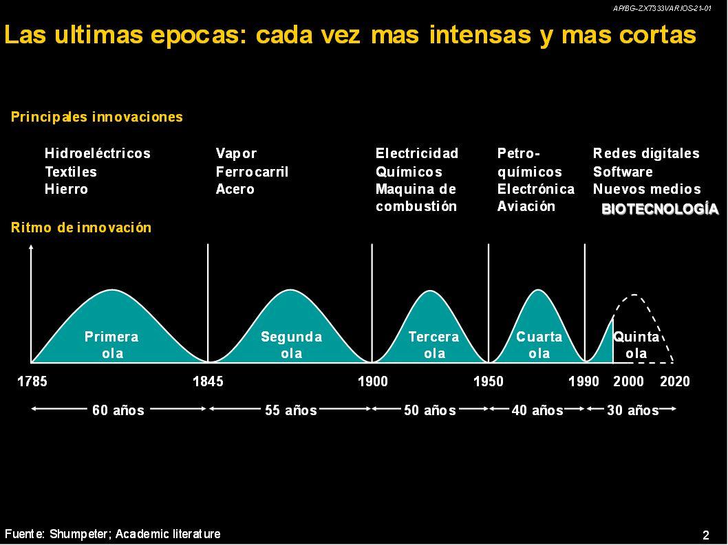 Globalización : la Dinámica Actual Flujos de Factores: tendencia hacia los OLIGOPOLIOS gigantescos. El único factor realmente móvil es el capital fina