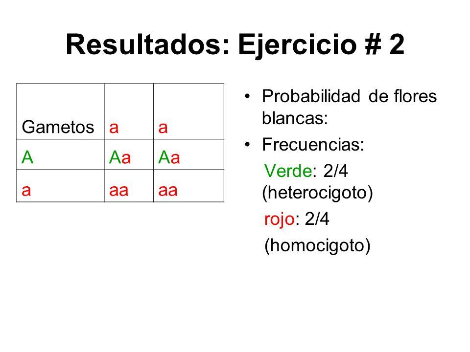 Resultados: Ejercicio # 2 Probabilidad de flores blancas: 50% Frecuencias: Verde: 2/4 (heterocigoto) rojo: 2/4 (homocigoto) Gametosaa AAaAaAaAa aaa