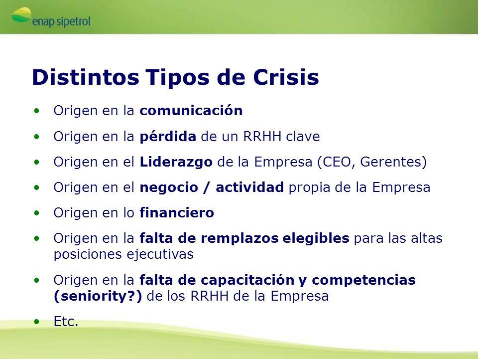Origen en la comunicación Origen en la pérdida de un RRHH clave Origen en el Liderazgo de la Empresa (CEO, Gerentes) Origen en el negocio / actividad