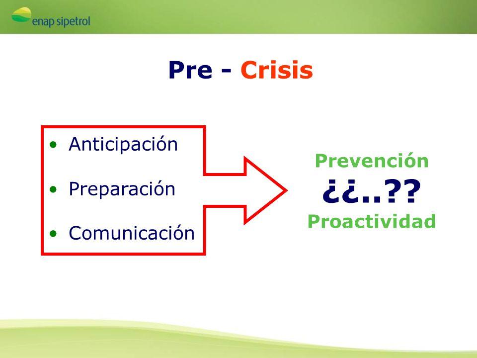 Anticipación Preparación Comunicación Pre - Crisis Prevención ¿¿..?? Proactividad