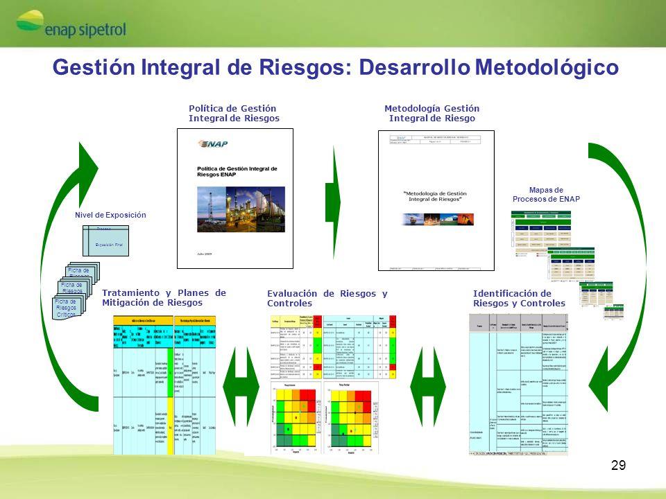 29 Gestión Integral de Riesgos: Desarrollo Metodológico Política de Gestión Integral de Riesgos Metodología Gestión Integral de Riesgo Identificación