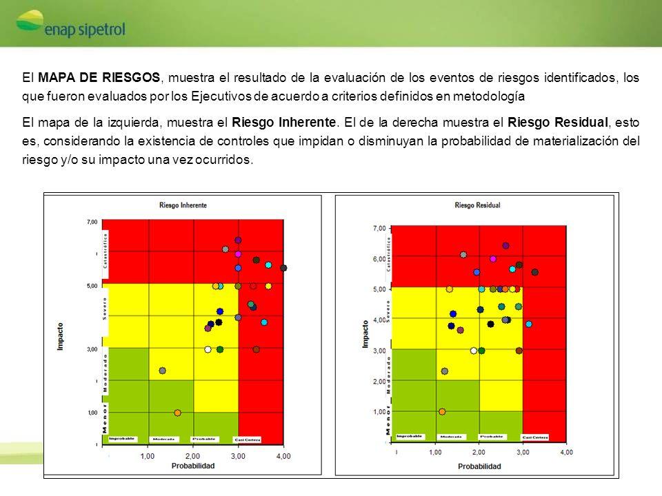 El MAPA DE RIESGOS, muestra el resultado de la evaluación de los eventos de riesgos identificados, los que fueron evaluados por los Ejecutivos de acue