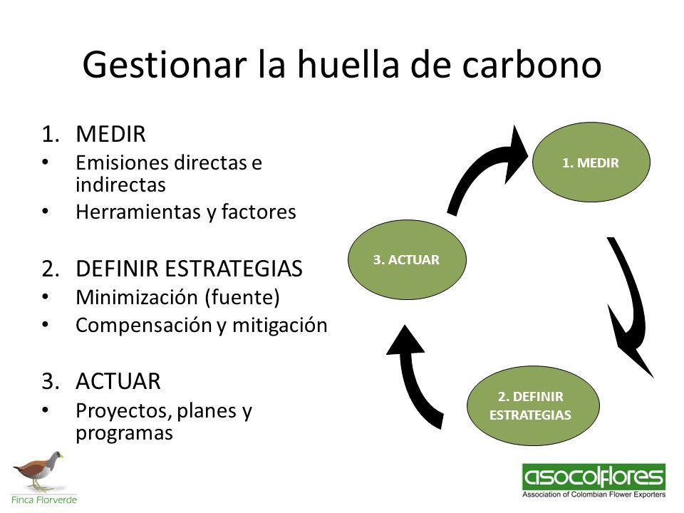 Gestionar la huella de carbono 1.MEDIR Emisiones directas e indirectas Herramientas y factores 2.DEFINIR ESTRATEGIAS Minimización (fuente) Compensació