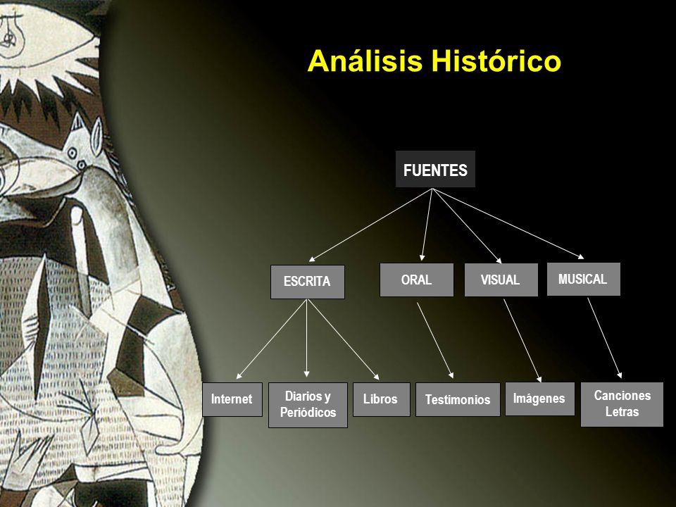 Análisis Histórico Internet Diarios y Periódicos Libros Testimonios Canciones Letras Imágenes ESCRITA MUSICAL VISUALORAL FUENTES