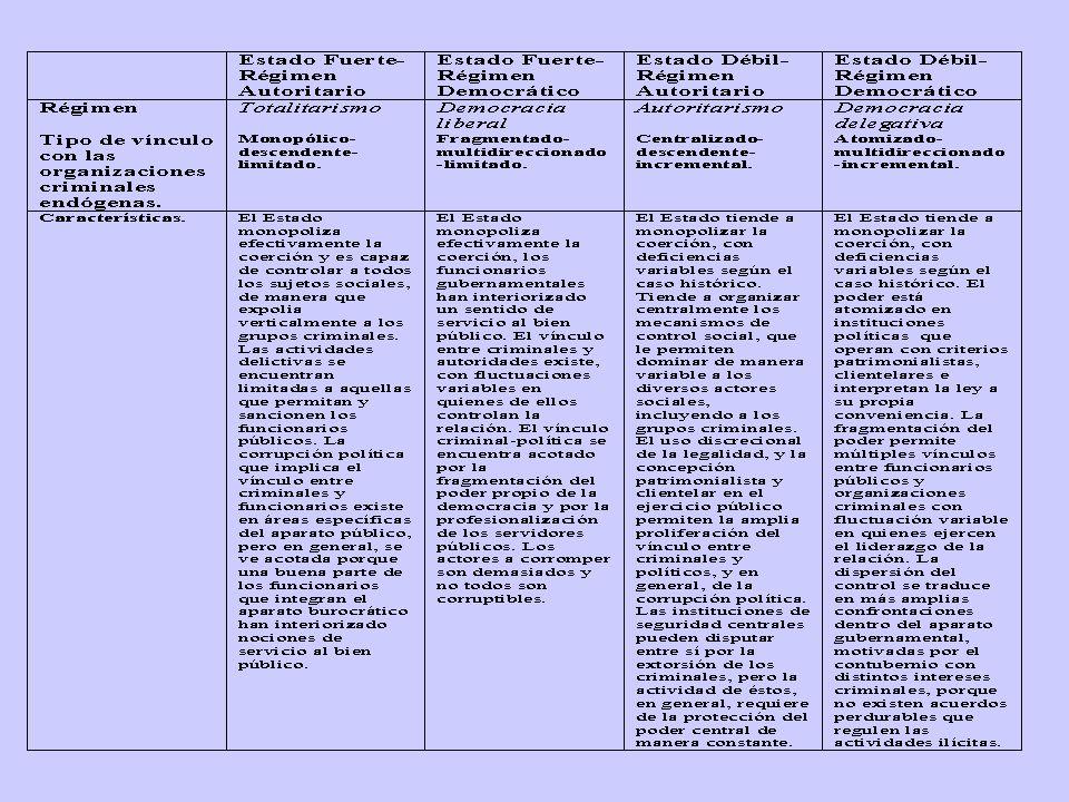 EstadoRelaciones entre crimen organizado y funcionarios públicos 1914-1947 Proceso de centralización del poder político.