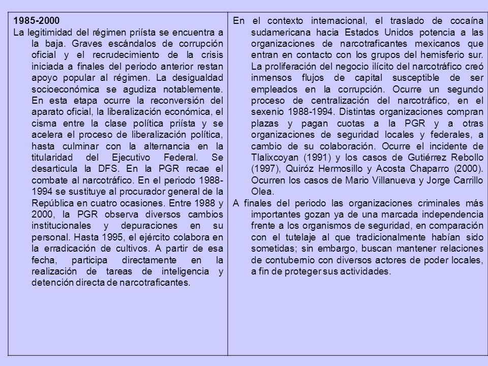 1985-2000 La legitimidad del régimen priísta se encuentra a la baja.