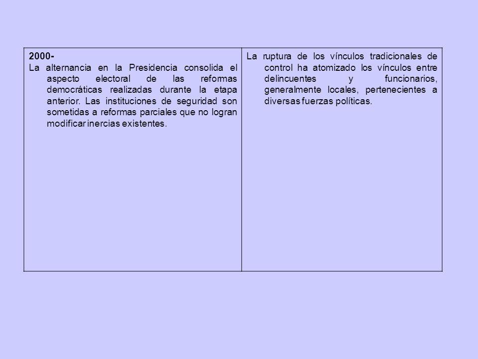 2000- La alternancia en la Presidencia consolida el aspecto electoral de las reformas democráticas realizadas durante la etapa anterior.