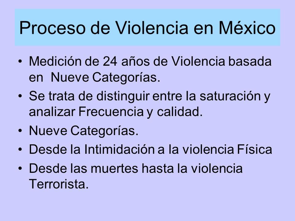 Proceso de Violencia en México Medición de 24 años de Violencia basada en Nueve Categorías.