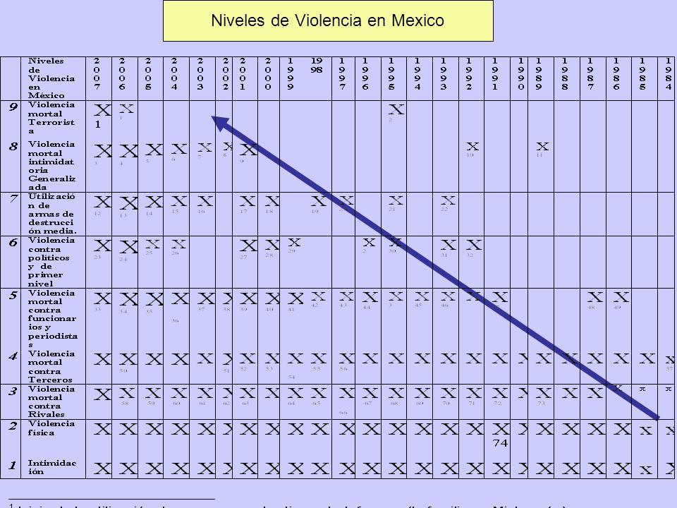 Niveles de Violencia en Mexico